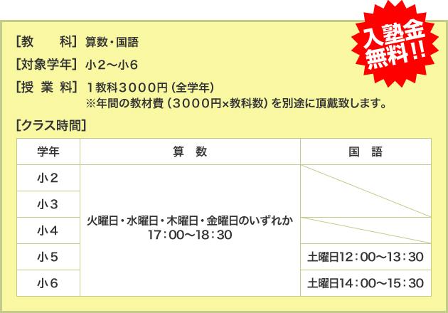教科・クラス時間・授業料